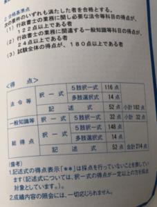 令和元年行政書士試験結果